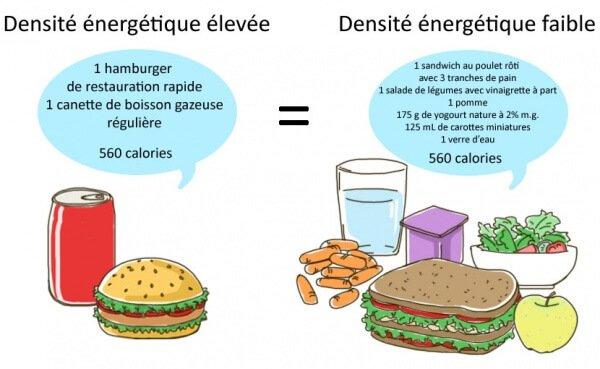 Densité énergétique Image